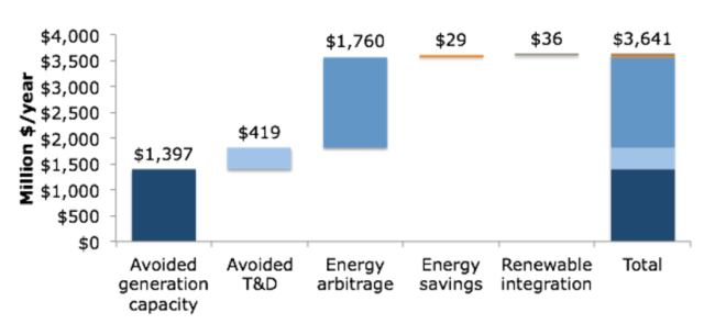 $3.6 billion/year in value from a grid-interactive fleet of water heaters. Source: RMI.