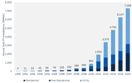 Source: GTM Research / SEIAU.S. Solar Market Insightreport