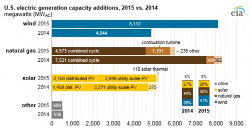 This graph shows how much wind, solar and natural gas electric power generating capacity was built in 2015 compared to the previous year. Credit: U.S. Energy Information Administration