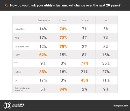 Click image to enlarge. Sentiment for renewable energy more optimistic in 2016 than in past years. Credit: Utility Dive's State of the Electric Utility 2016