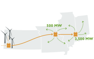 USA-wind-power-transmission