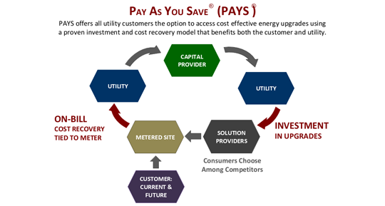 Pay-As-You-Save