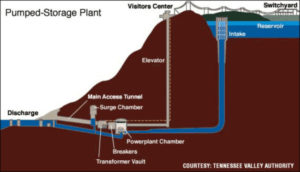 pumped-storage