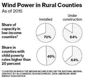 wind-in-low-income-areas